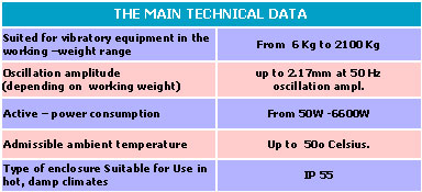 electro magnetic vibrators technical data